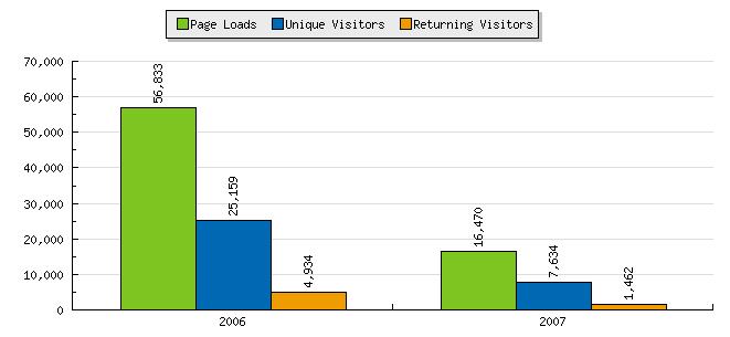 Statcounter Data